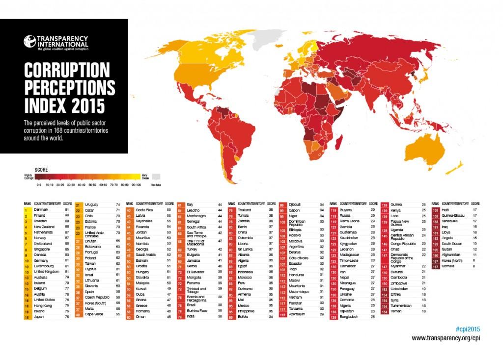 מדד תפישות השחיתות של Transparency International