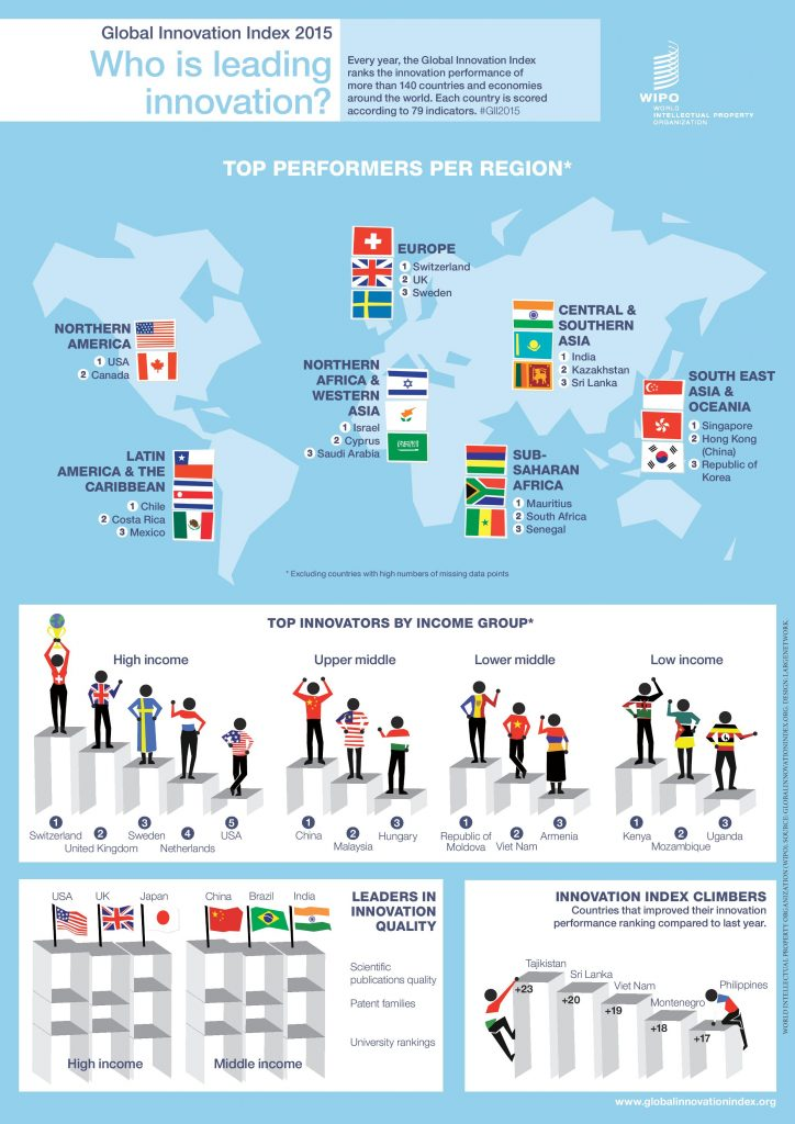gii_2015_infographic1-page-001