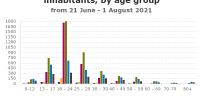 איור 1. מספר הבדיקות החיוביות המדווחות לכל 100,000 תושבים, לפי קבוצת גיל.